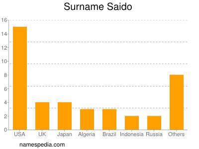 Surname Saido