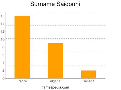 Surname Saidouni