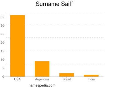 Surname Saiff