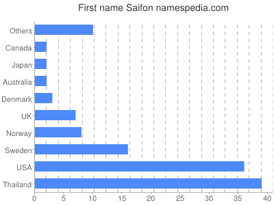 Given name Saifon