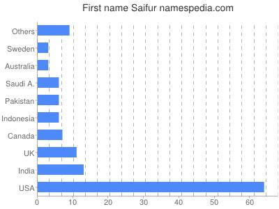 Given name Saifur