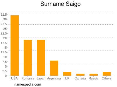 Surname Saigo
