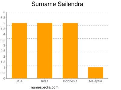Surname Sailendra