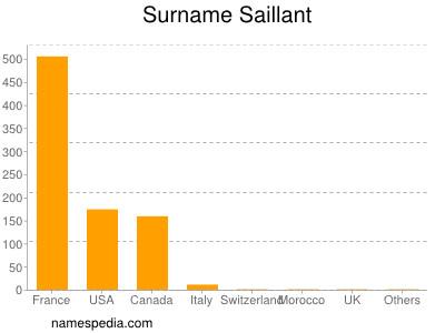 Surname Saillant