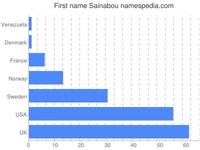 Given name Sainabou