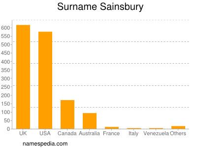 Surname Sainsbury