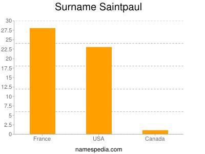 Surname Saintpaul