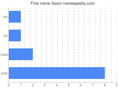Given name Saion