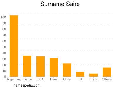 Surname Saire