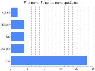 Given name Saisunee