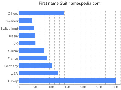 Given name Sait