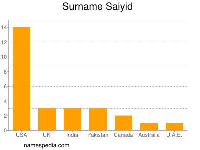 Surname Saiyid