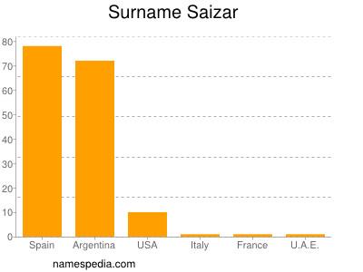 Surname Saizar