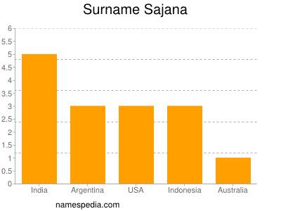 Surname Sajana