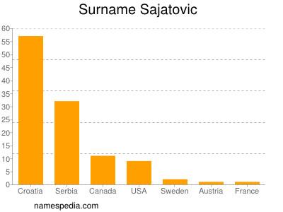 Surname Sajatovic