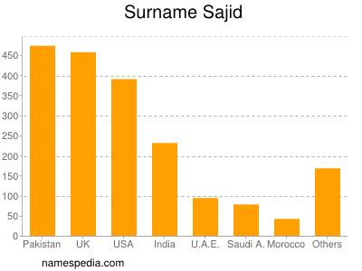 Surname Sajid