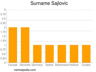 Surname Sajlovic
