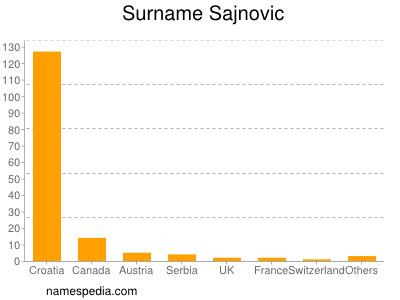 Surname Sajnovic