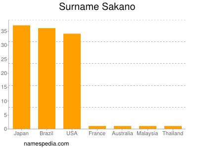 Surname Sakano