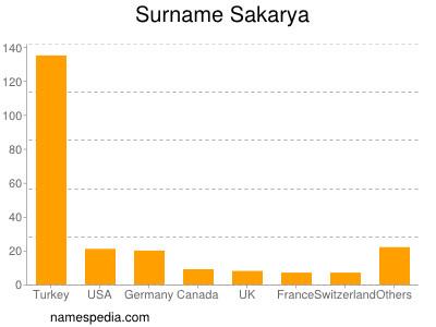 Surname Sakarya