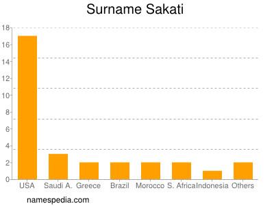 Surname Sakati