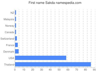 Given name Sakda