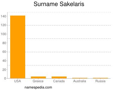 Surname Sakelaris