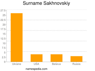 Surname Sakhnovskiy