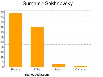Surname Sakhnovsky