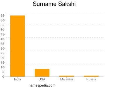 Surname Sakshi
