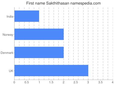 Given name Sakthithasan