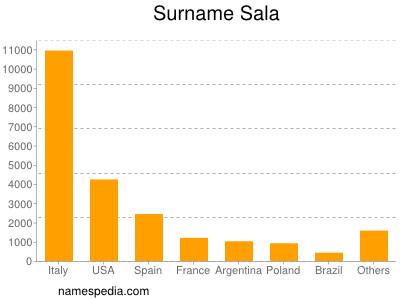 Surname Sala