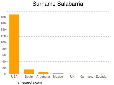 Surname Salabarria