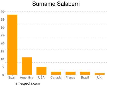 Surname Salaberri
