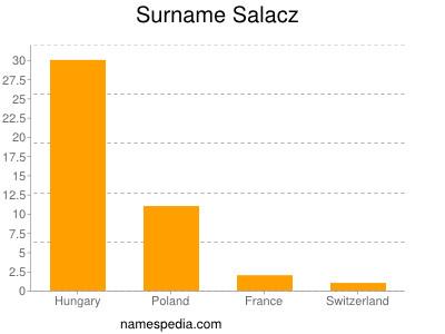 Surname Salacz