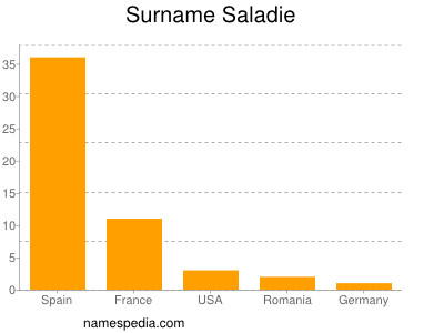 Surname Saladie
