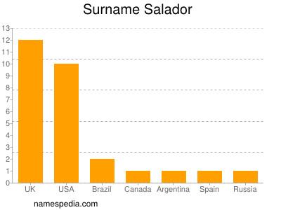 Surname Salador