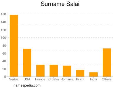 Surname Salai