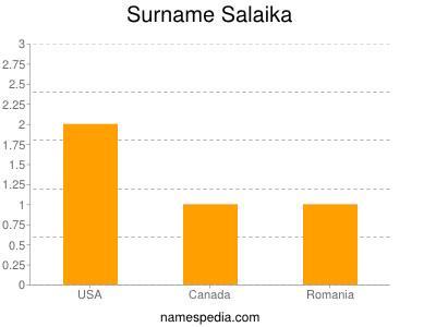 Surname Salaika