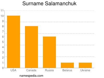 Surname Salamanchuk