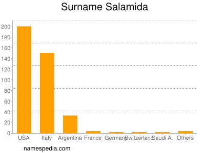 Surname Salamida