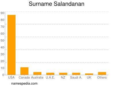 Surname Salandanan