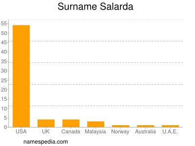 Surname Salarda
