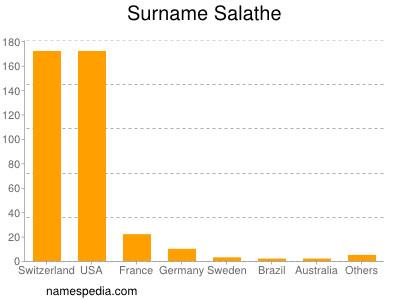 Surname Salathe