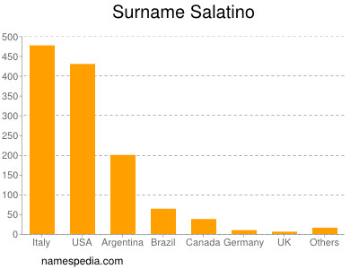 Surname Salatino