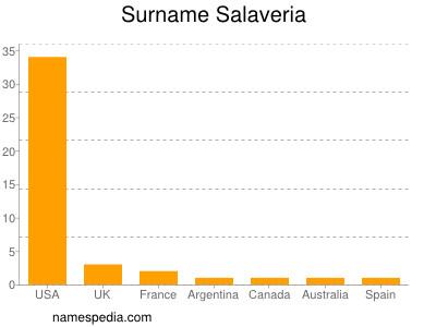 Surname Salaveria