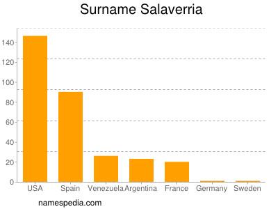Surname Salaverria