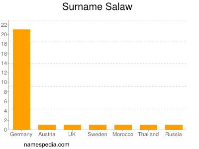 Surname Salaw