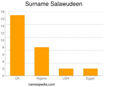 Surname Salawudeen