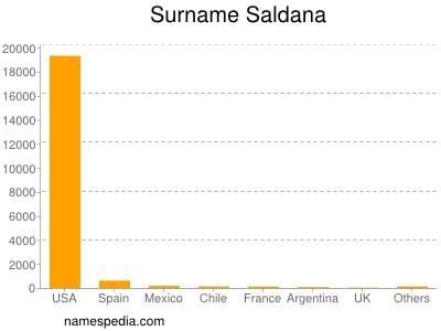 Surname Saldana